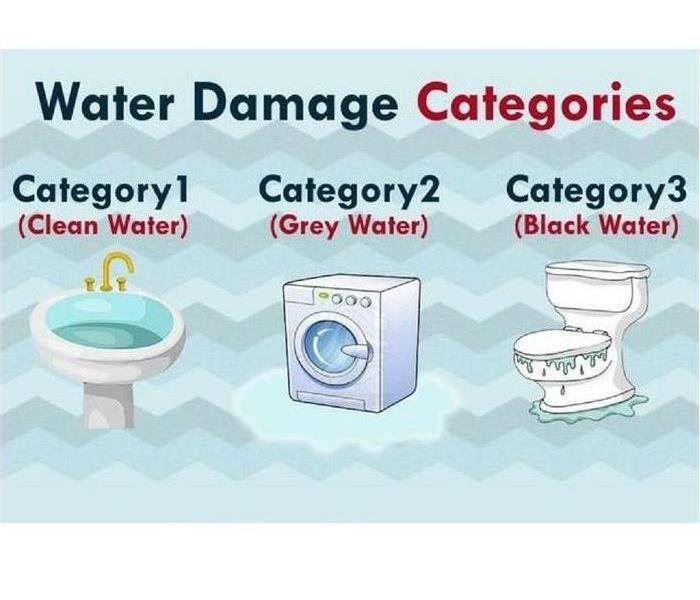 Water Damage Categories of Water Contamination